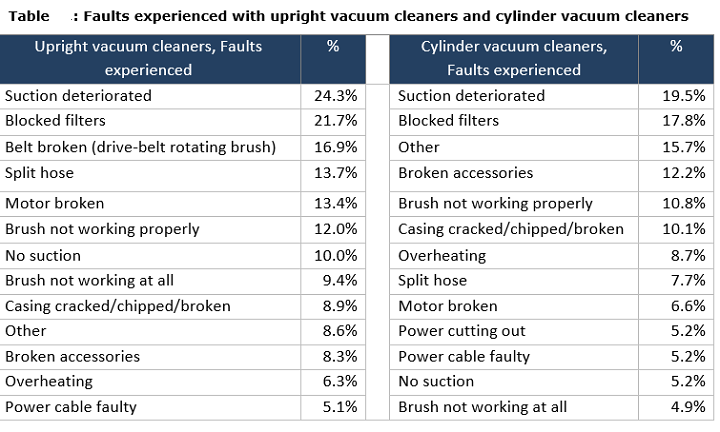 Table: Faults experienced with upright vacuum cleaners and cylinder vacuum cleaners