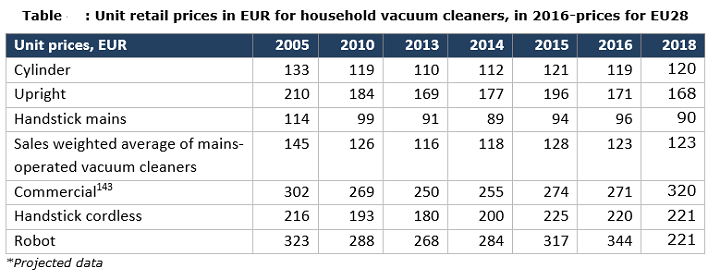 Overall cost analysis of the different type of vacuum cleaner