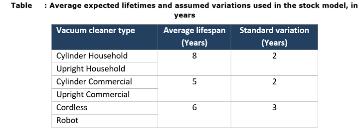Table:The Lifetime of different Vacuum