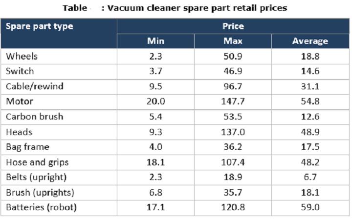Vacuum cleanner spare parts retails cost