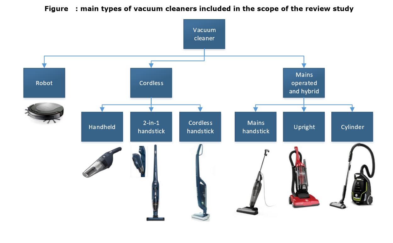Different Types of Vacuum for Pet Hair and Hardwood Floors